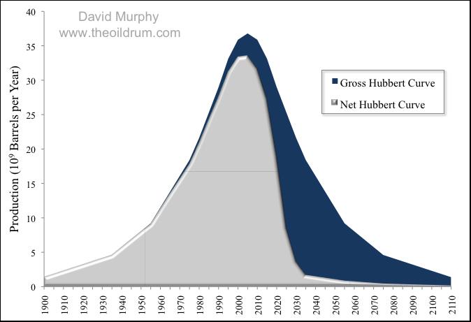 Net Oil Production Graph